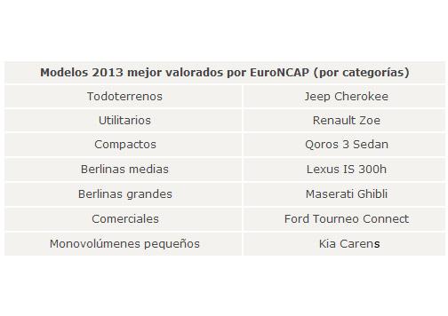 listado Euro NCAP 2013