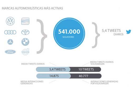 Cómo gestionan Twitter las marcas de coches.