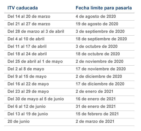 plazos ITV caducadas por covid